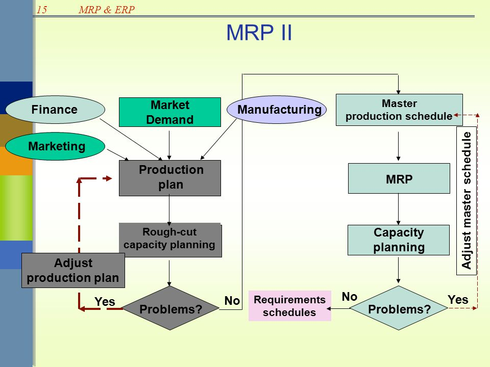 Mrp Mrp Ii And Erp Ppt Download