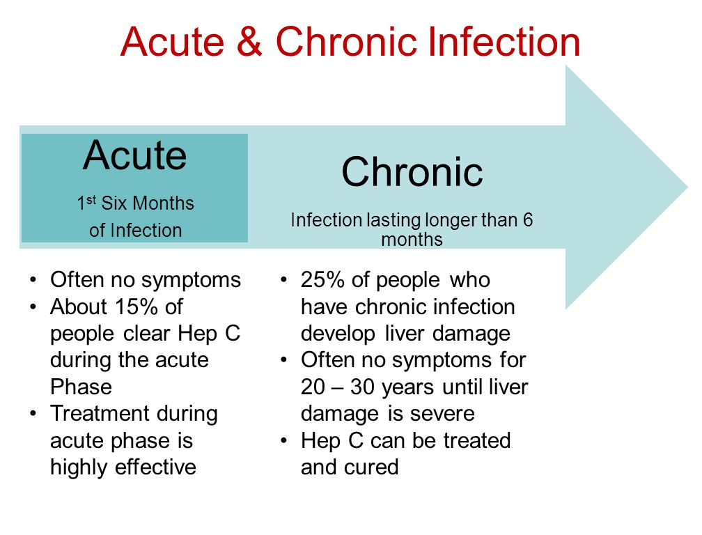Acute & Chronic Infection