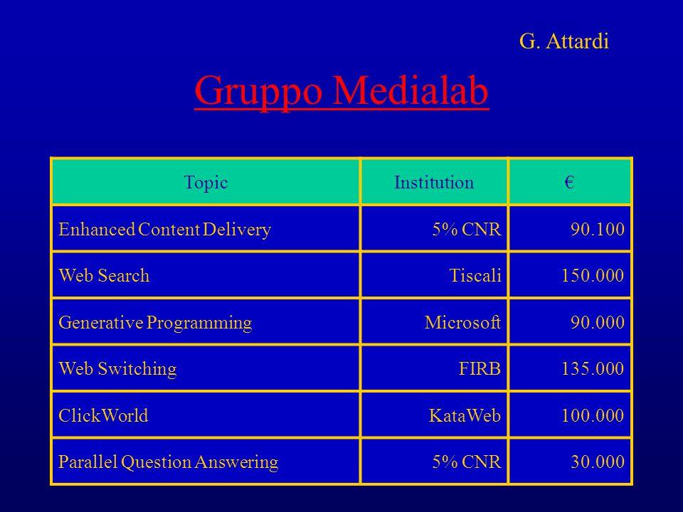 Gruppo Medialab G. Attardi Topic Institution €