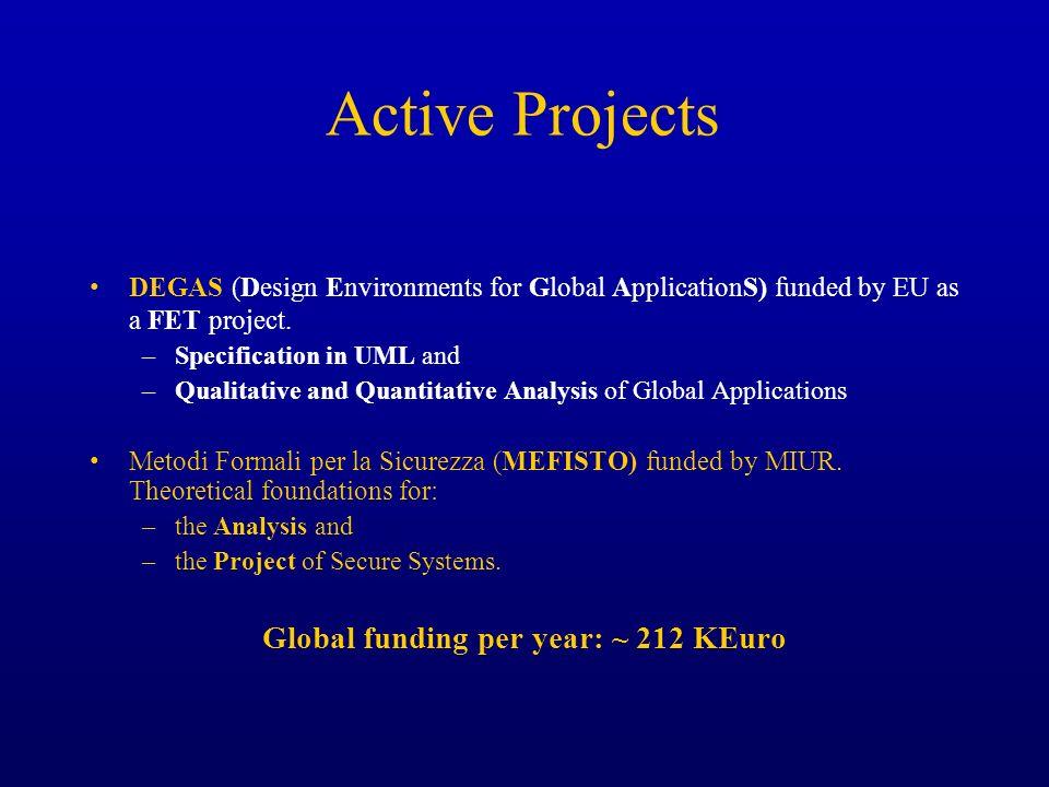 Global funding per year: ~ 212 KEuro