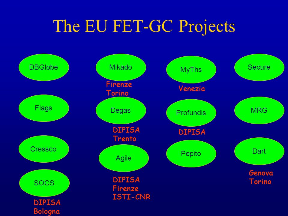 The EU FET-GC Projects DBGlobe Mikado Secure MyThs Venezia Firenze