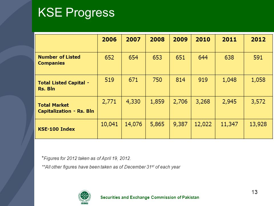 KSE Progress 2006. 2007. 2008. 2009. 2010. 2011. 2012. Number of Listed Companies. 652. 654.