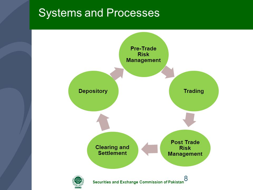 Systems and Processes Pre-Trade Risk Management Trading