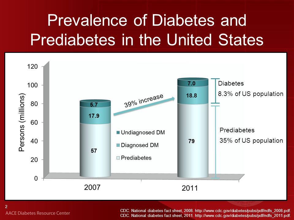Prevalence of and Trends in Diabetes Among Adults in the United States, 1988-2012