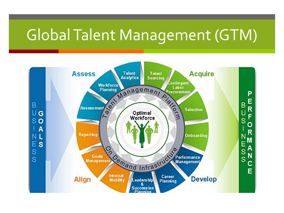 global talent management Talent management software market is estimated to grow at a cagr of 16% by forecast to 2023, global talent management software market is expected to reach a usd 16 billion | talent management software market.