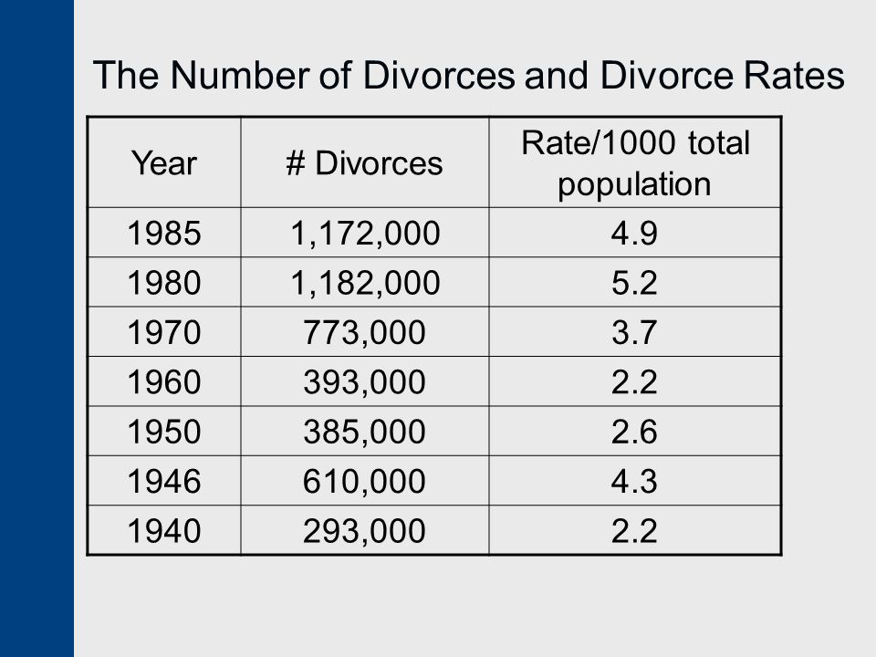 The Number of Divorces and Divorce Rates