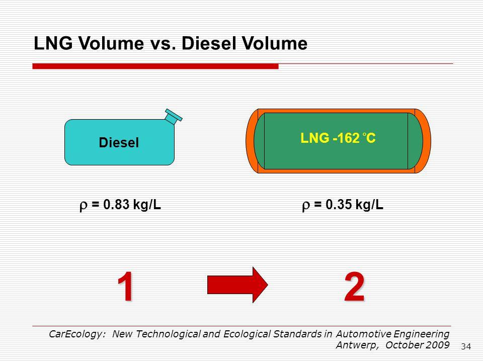 Energy Density Natural Gas Vs Diesel