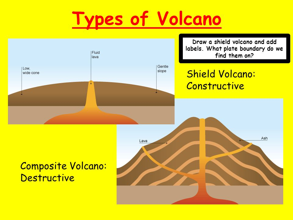 The restless earth ppt download types of volcano shield volcano constructive composite volcano sciox Image collections