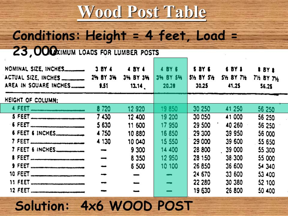 Delicieux Wood Post Table Conditions Height 4 Feet Load 23 000. Beam Design Ppt Video  Online