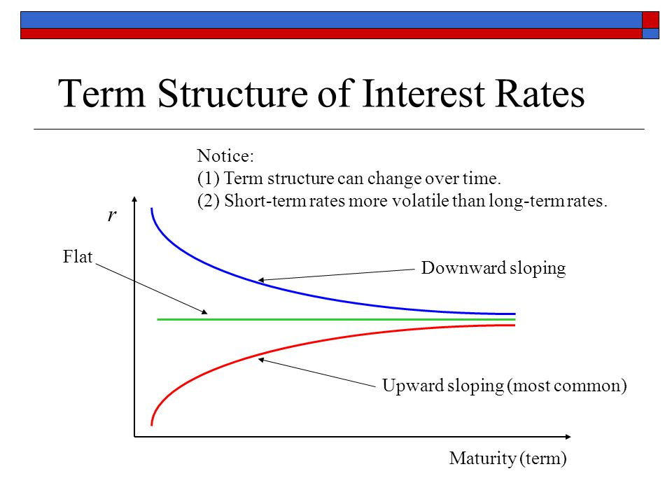 term structure of interest rate Speculation and the term structure of interest rates 3 a  necessary condition for traders to have any relevant private information about  future.