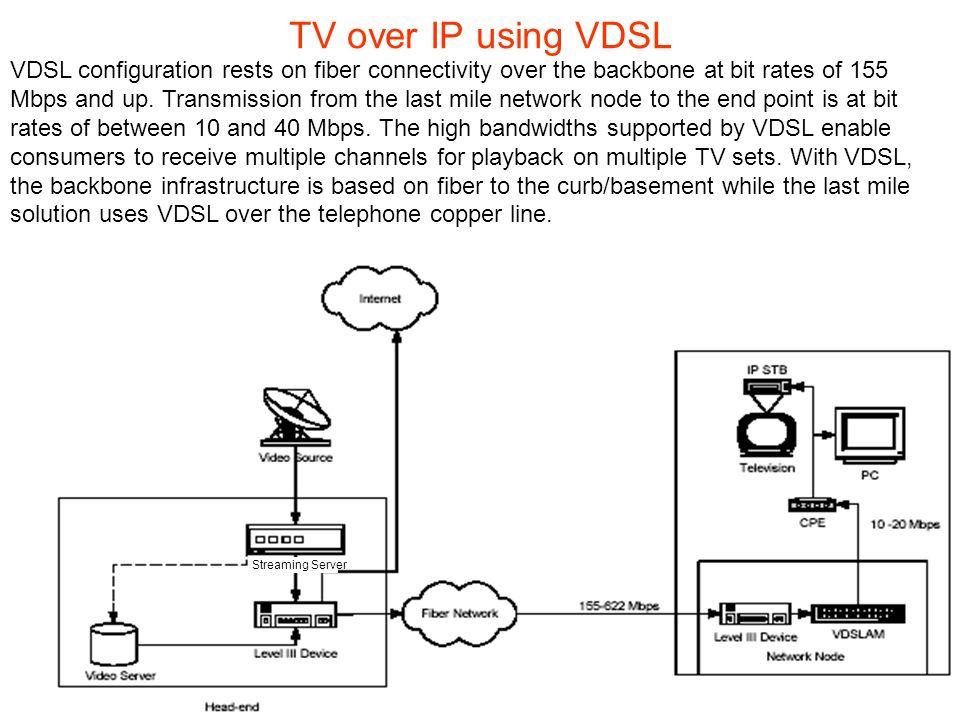 5 1 iptv introduction 5 2 iptv main protocols 5 3 iptv over dsl ppt download. Black Bedroom Furniture Sets. Home Design Ideas