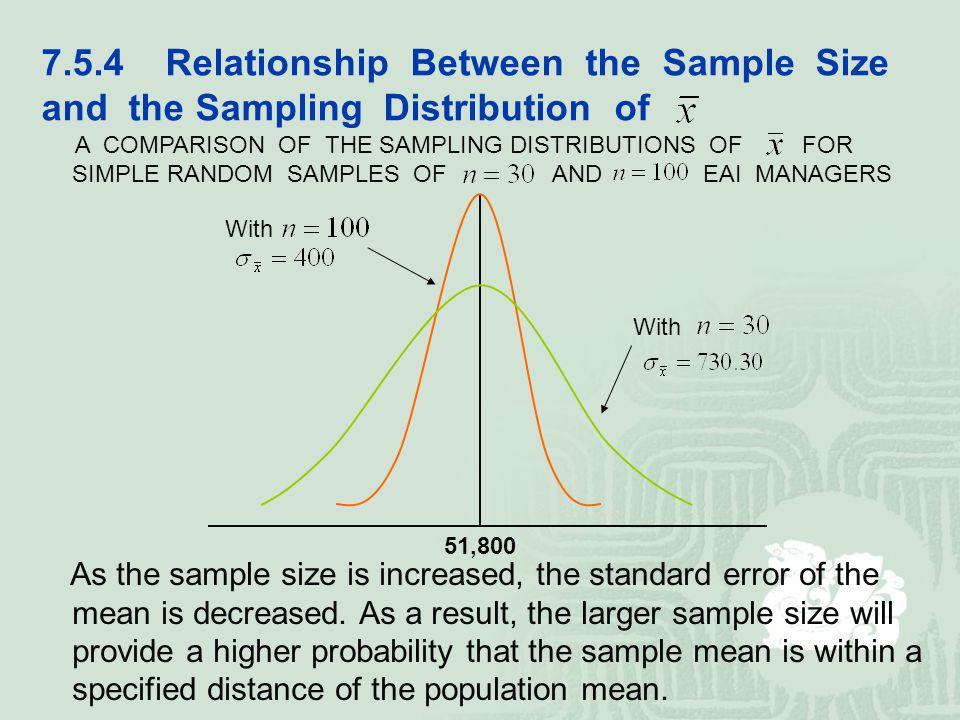 sample size and standard error relationship
