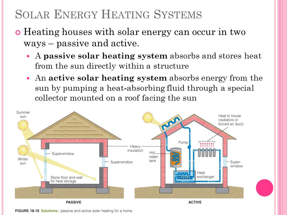 the concept of passive homes and solar energy Alternative energy tutorial about passive solar energy and how passive solar design of buildings can save money by using passive solar heating and but as well as using solar energy to heat our homes and buildings the thermal mass of buildings is a common concept in passive solar design.