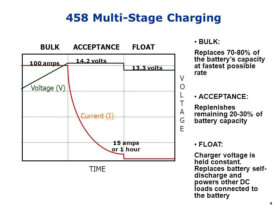 458+Multi Stage+Charging+BULK%3A freedom combi inverter ppt video online download  at reclaimingppi.co