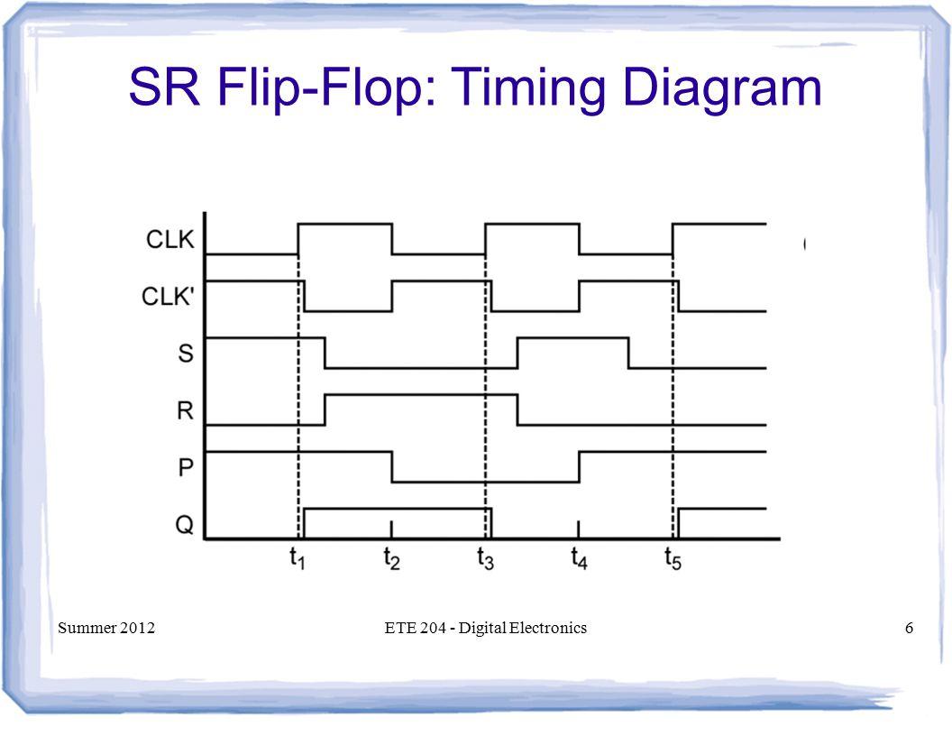Ete digital electronics ppt video online download 6 sr flip flop timing diagram pooptronica