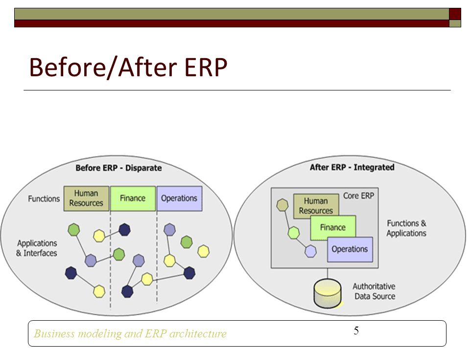 Business Modeling And Erp Architecture Ppt Video Online