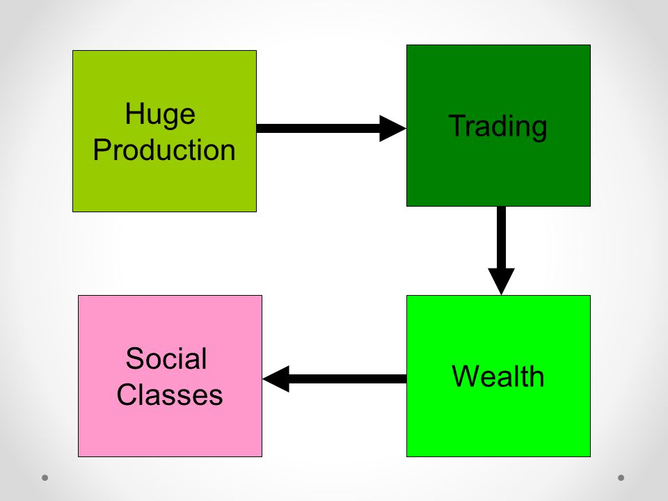 Trading Huge Production Social Classes Wealth