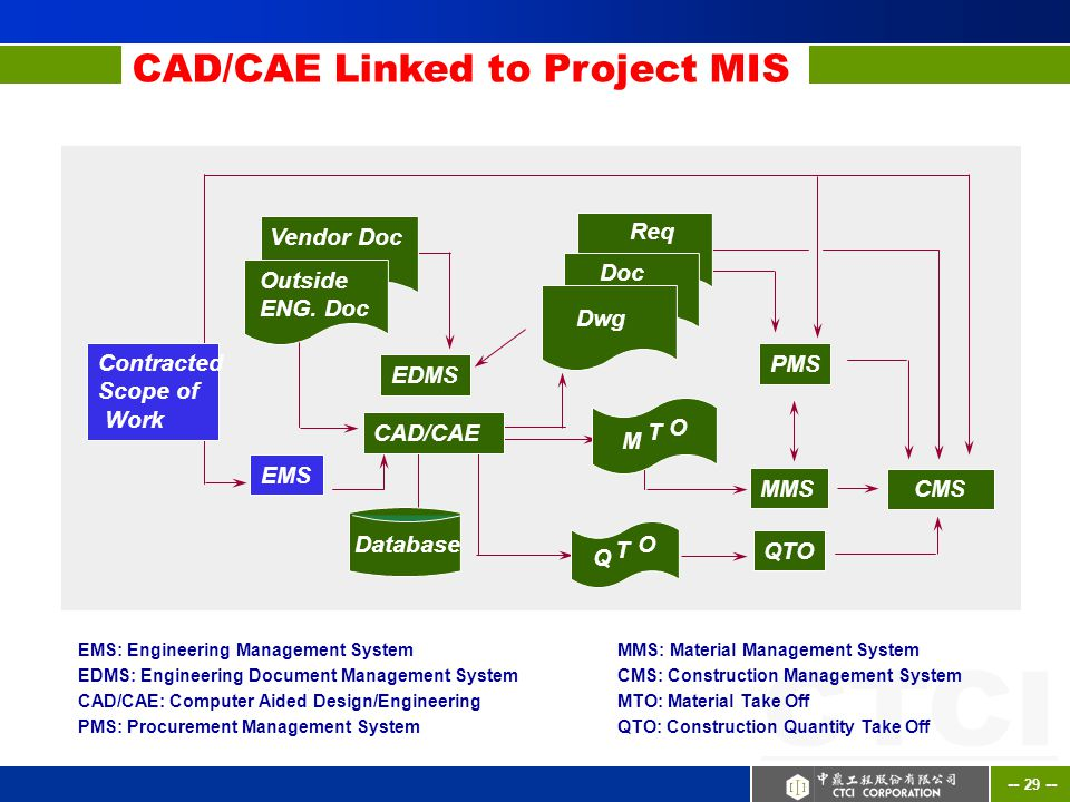 Construction Management Database : Ctci corporate presentation our vision ppt download