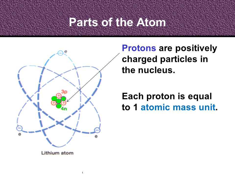 Parts of the Atom Protons are positively charged particles in the nucleus.