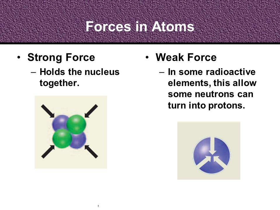 Forces in Atoms Strong Force Weak Force Holds the nucleus together.