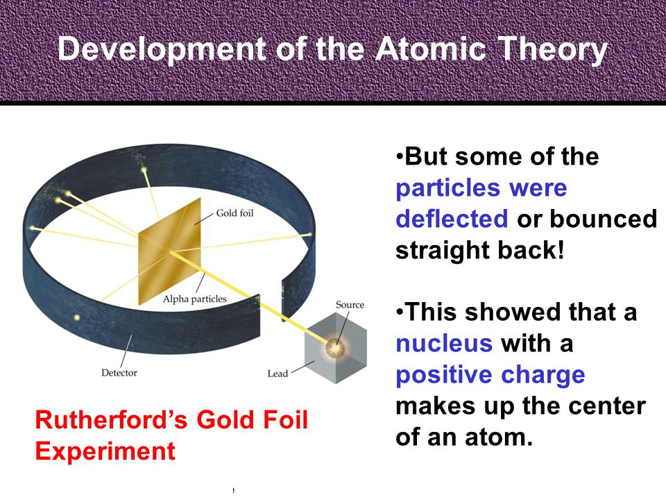 Development of the Atomic Theory