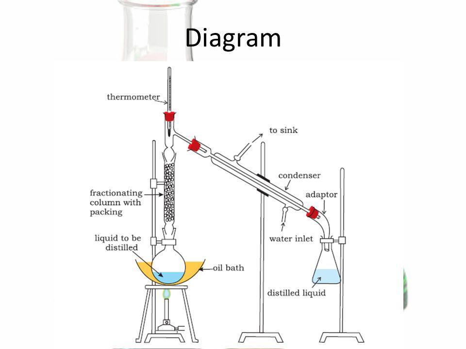 simple distillation and fractional distillation