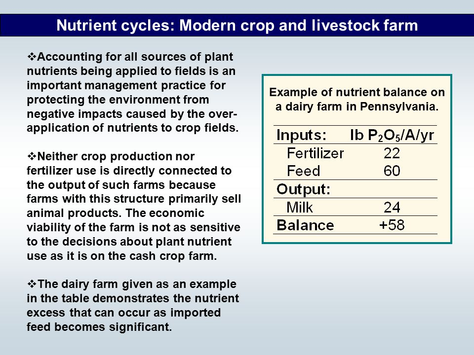 Nutrient cycles: Modern crop and livestock farm