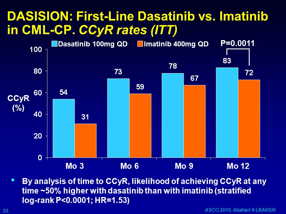 Follow-Up Results from Study Comparing SPRYCEL® (dasatinib ...