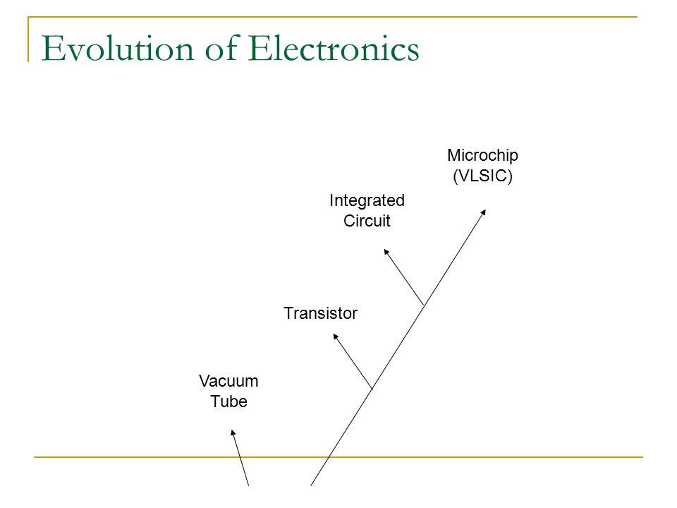 Evolution of Electronics