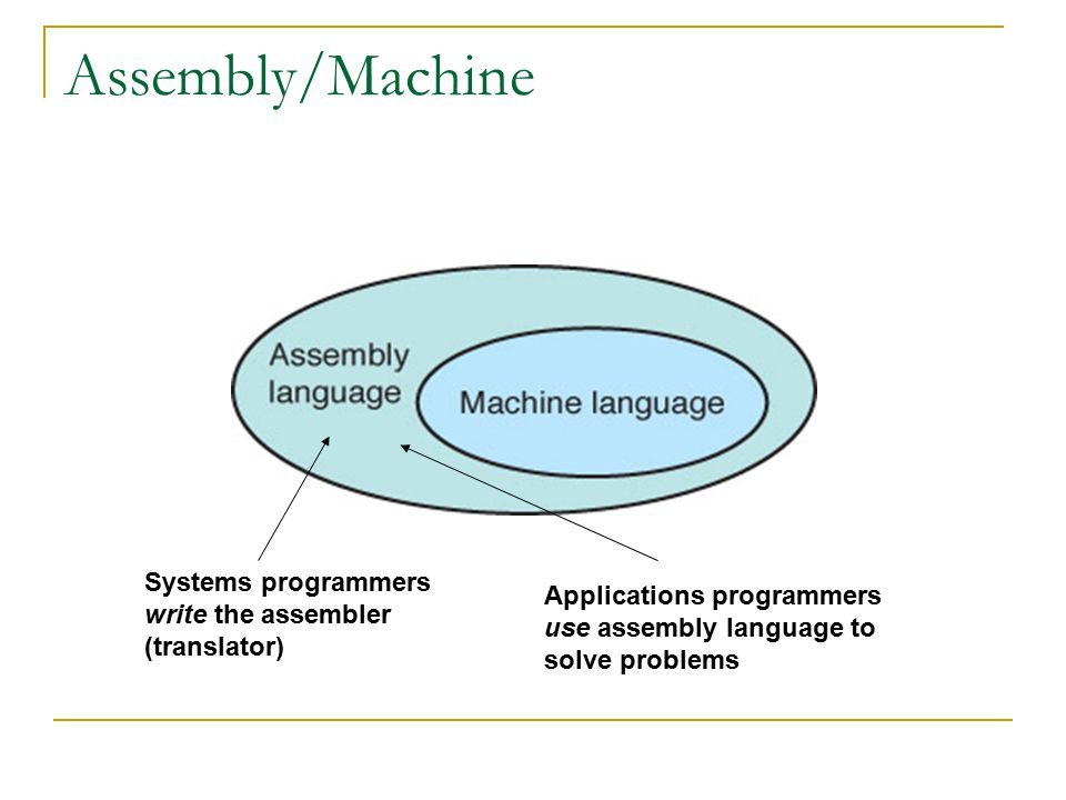 Assembly/Machine Systems programmers Applications programmers