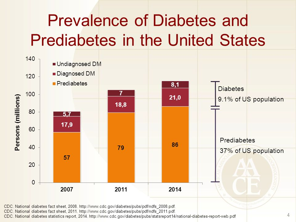 Prevalence of Diabetes and Prediabetes in the United States