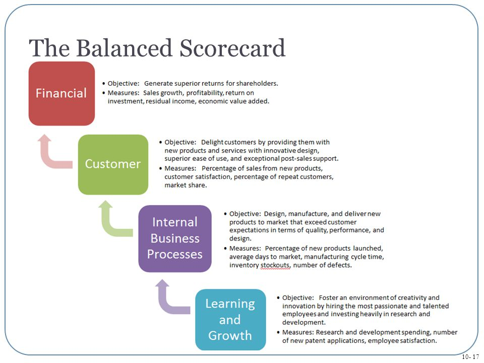 balanced scorecard for walmart customer service measures Walmart balanced scorecard integrative project analytical essay walmart balanced scorecard integrative project a business scorecard analysis focusing on the walmart stores.
