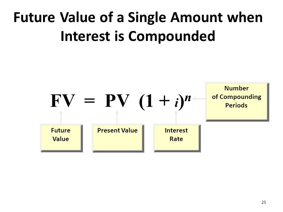 Time Value of Money Chapter ppt download