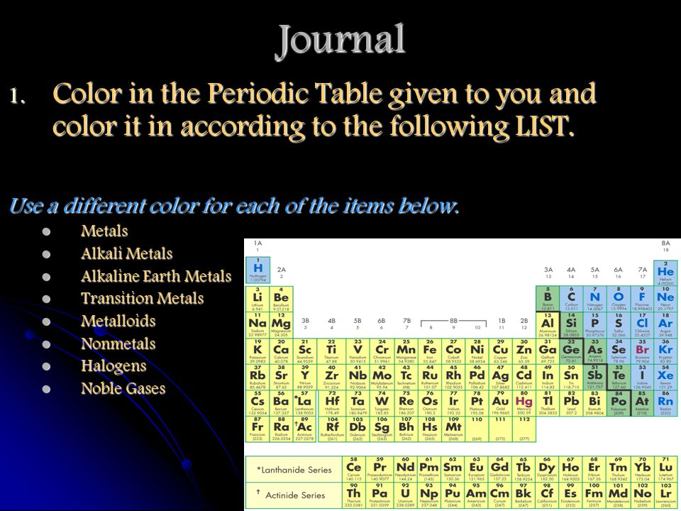 Elements and the periodic table ppt download journal color in the periodic table given to you and color it in according to the urtaz Choice Image