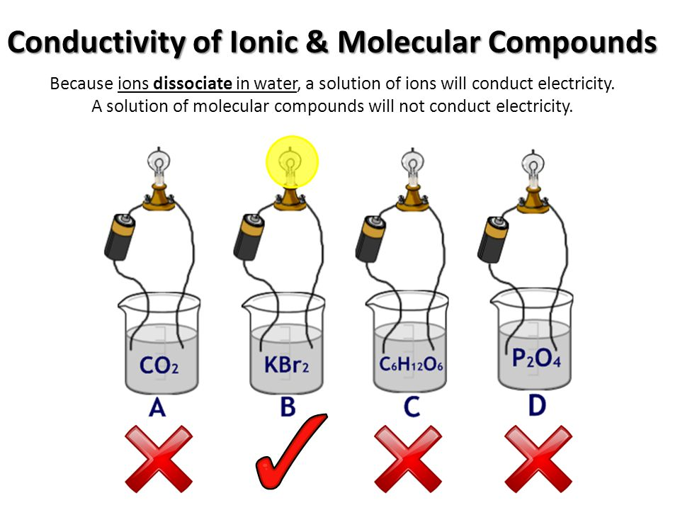 Conductivity Of Water : Physical science the structure of matter ppt video