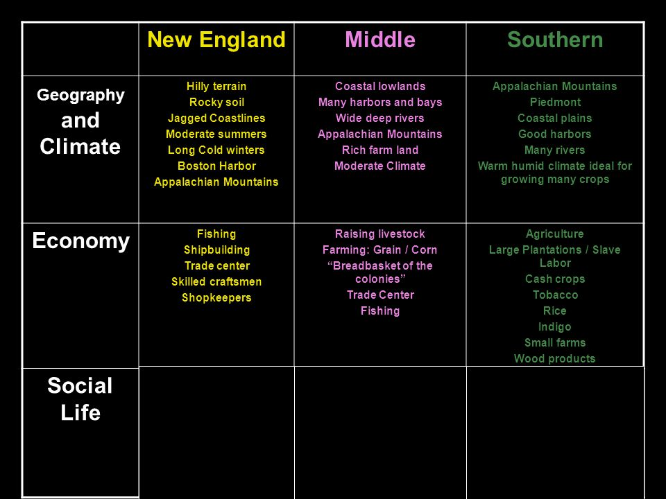 differences between new england south and middle colonies The settler societies of new england, the middle colonies, the chesapeake, and the south had similarities as well as many differences, some being religious.