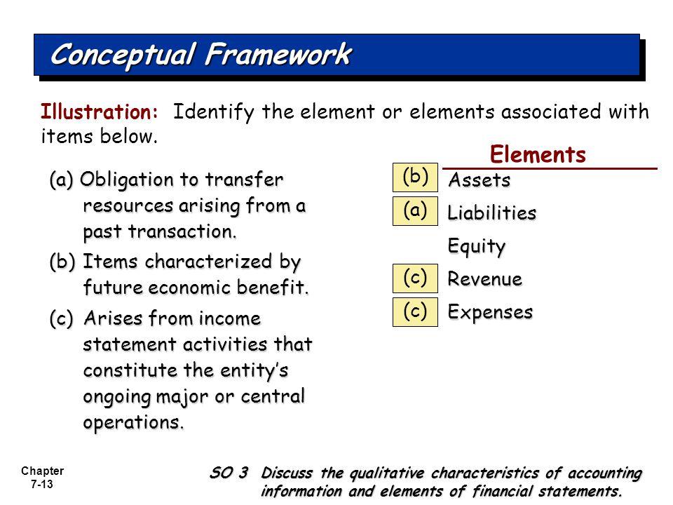 qualitative characteristics of financial statements pdf