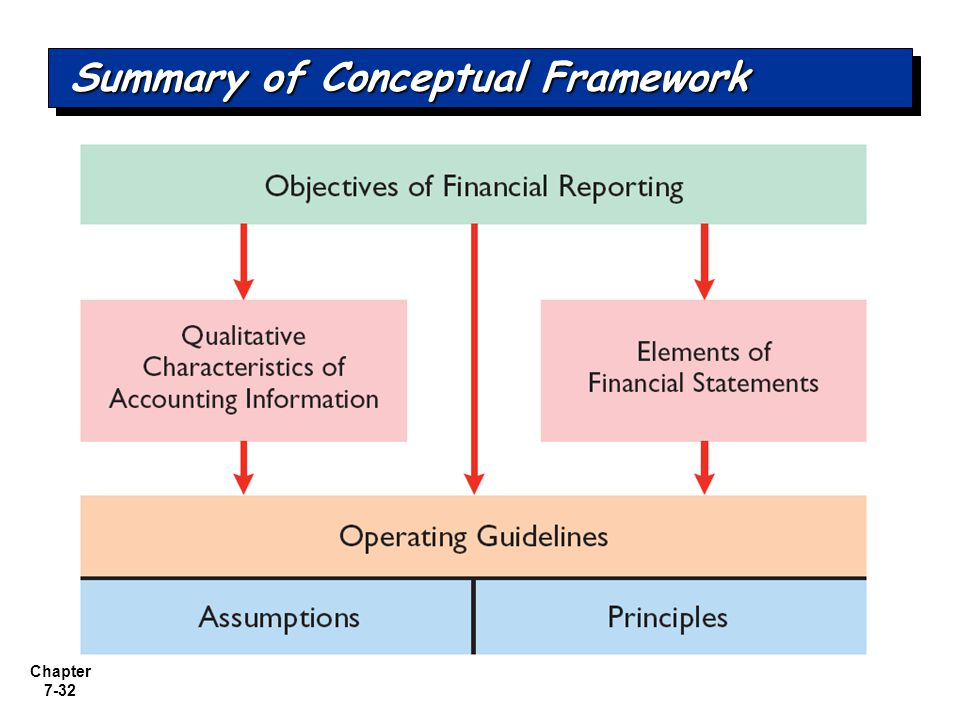 summary a conceptual framework for the The framework method is becoming an increasingly popular approach to the management and analysis of qualitative data in health research however, there is confusion about its potential application and limitations the article discusses when it is appropriate to adopt the framework method and explains the procedure for using it in multi-disciplinary health research.