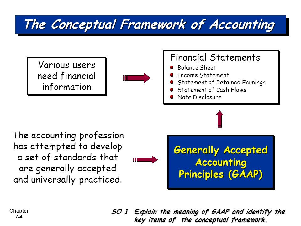 the accounting framework The conceptual framework is a series of statements of financial accounting concepts (sfacs), taken as a whole, set the objectives, characteristics and other concepts that determine how financial information is measured and displayed in financial statements.
