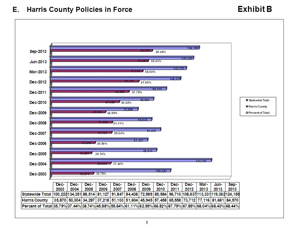 E. Harris County Policies in Force Exhibit B
