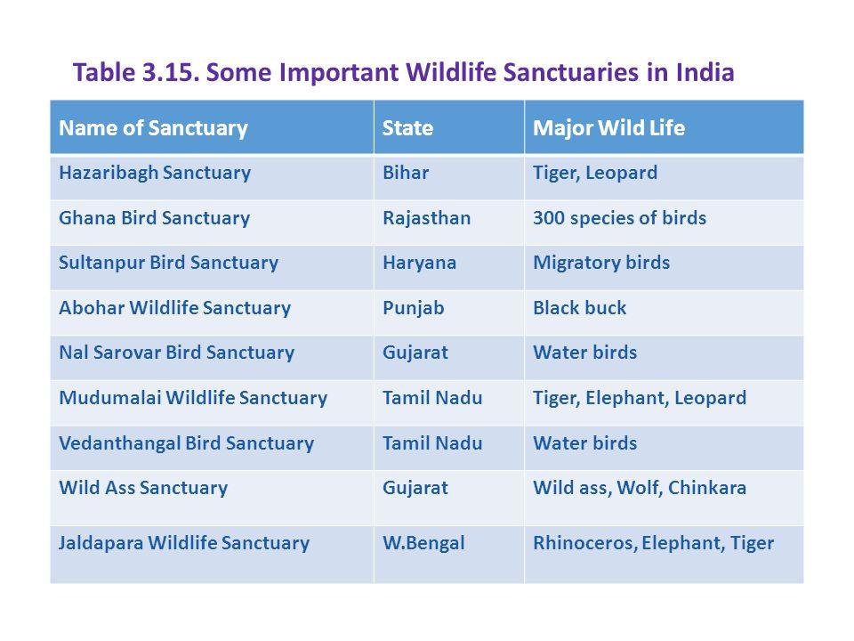 Table 3.15. Some Important Wildlife Sanctuaries in India