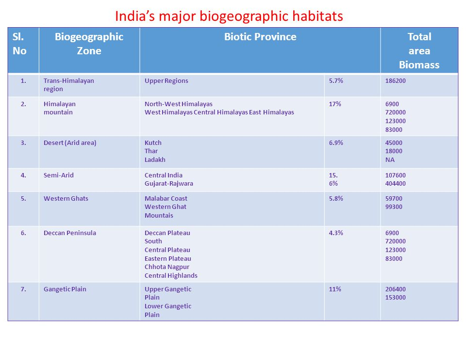 India's major biogeographic habitats
