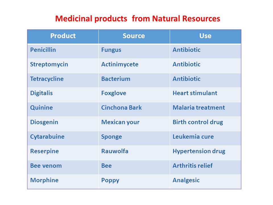 Medicinal products from Natural Resources