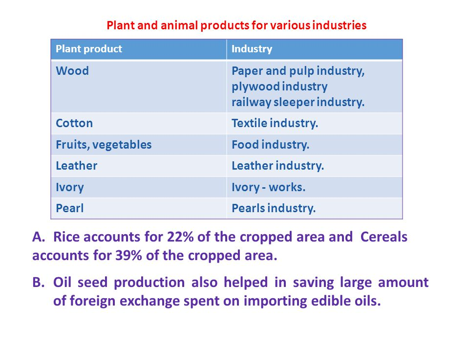 Plant and animal products for various industries