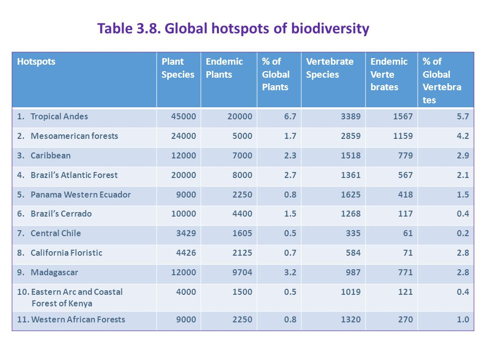 Table 3.8. Global hotspots of biodiversity