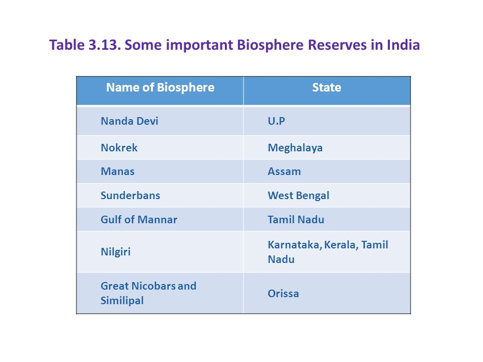 Table 3.13. Some important Biosphere Reserves in India