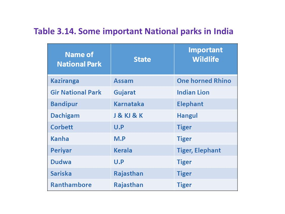 Table Some important National parks in India