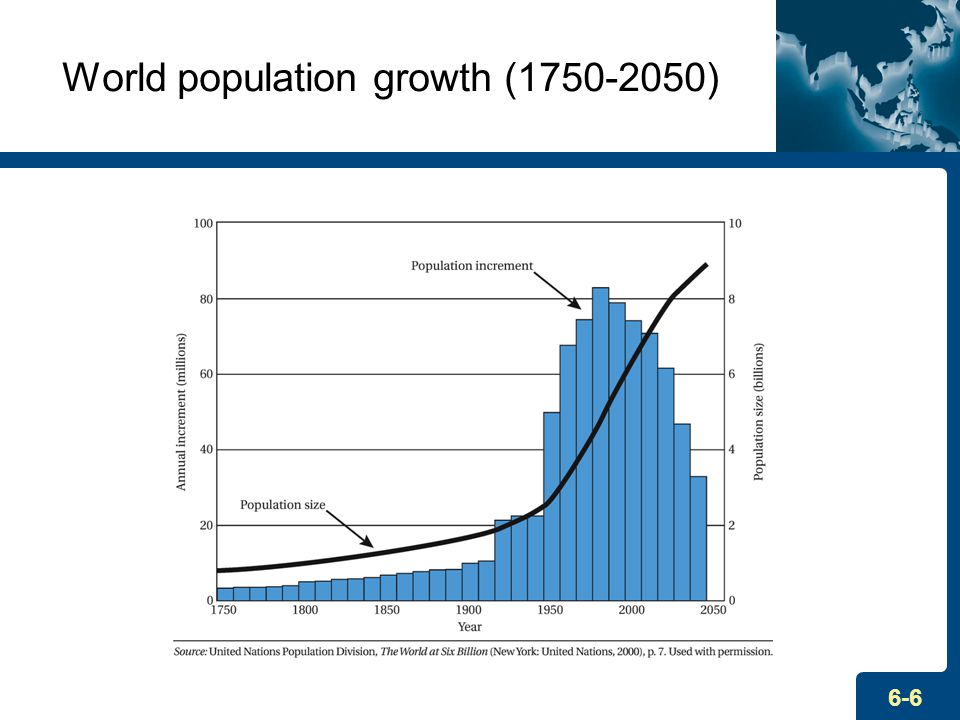 an analysis of the consequences of population growth worldwide Our results indicate that projected rapid population growth will be the leading   to the global population between now and 2050 will be born in africa  an  impact on all food production in the future however, in this analysis,.