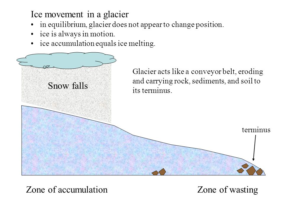 Glaciers and glacial landforms ppt video online download for Soil zone of accumulation