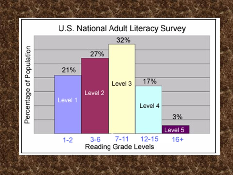 National Adult Literacy Survey